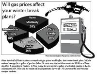 Photo of Poll on Gas Prices