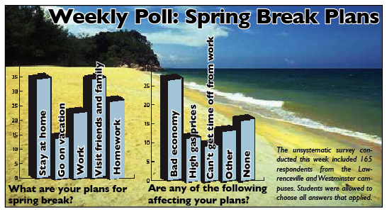 Photo of Weekly Poll: Spring Break Plans