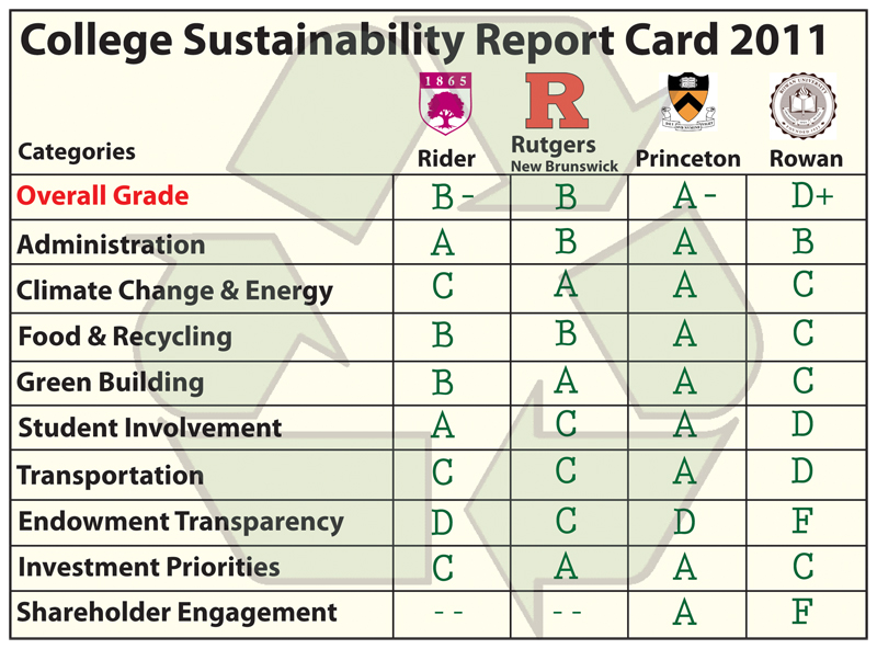 college sustainability report card But then nora gets fed up with the importance everyone attaches to test scores and grades, and she purposely brings home a terrible report card just to prove a point.