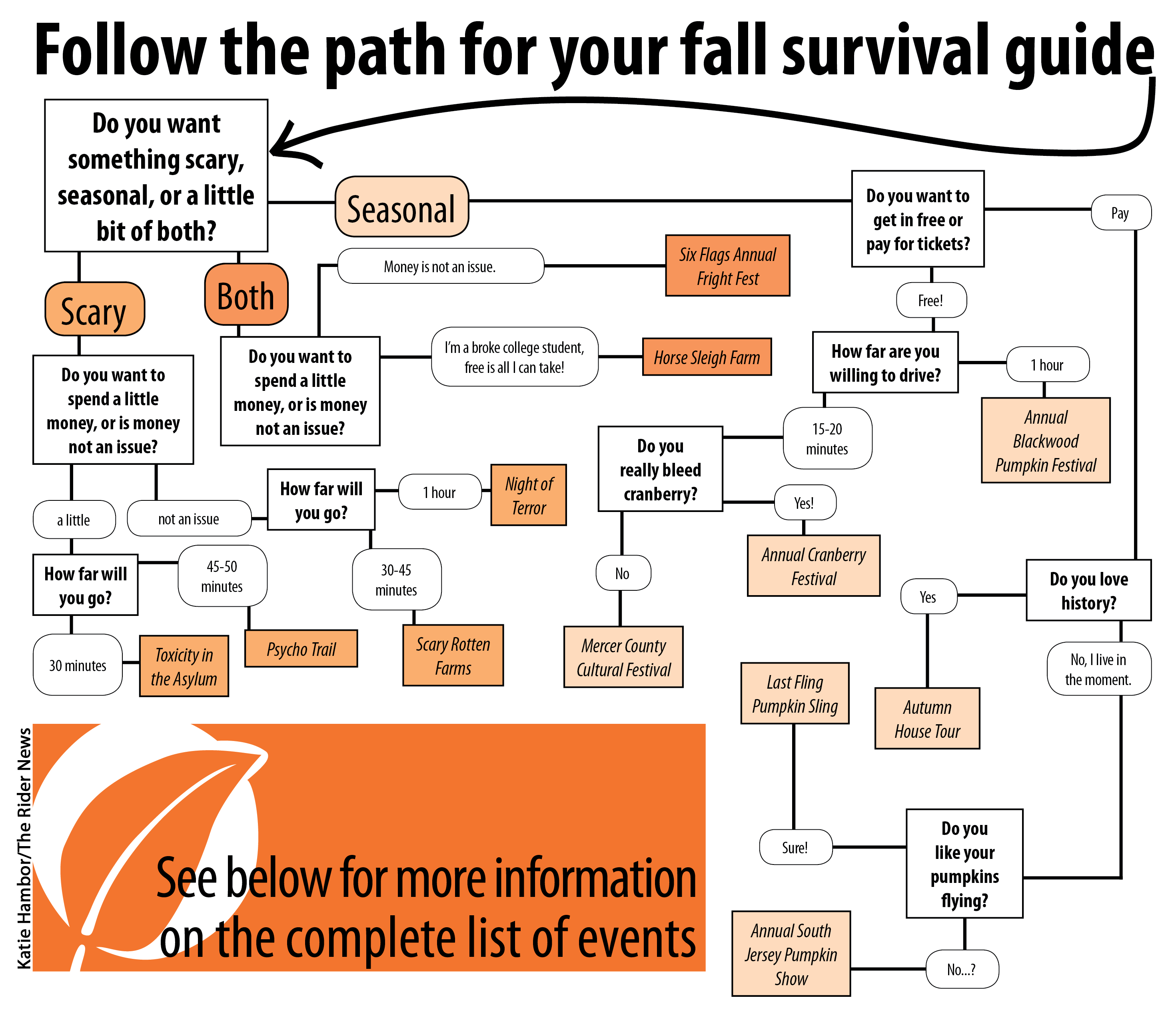 fall activities survival guide the rider news rh theridernews com Line Rider Jeep Line Rider Mountain King