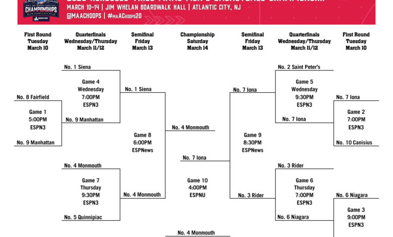 Photo of Men's MAAC tournament preview
