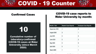 Photo of COVID stats under wraps at Rider