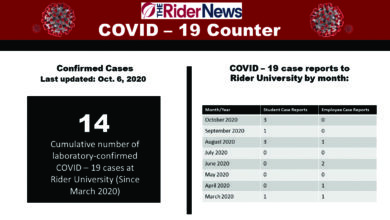 Photo of Rider lags significantly in coronavirus testing