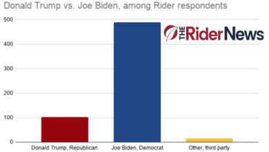 Photo of Biden is the overwhelming choice for Rider voters ahead of election